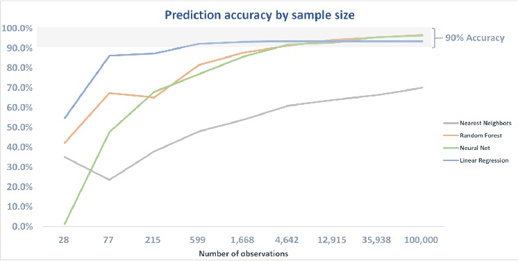 Machine Learning Predictions