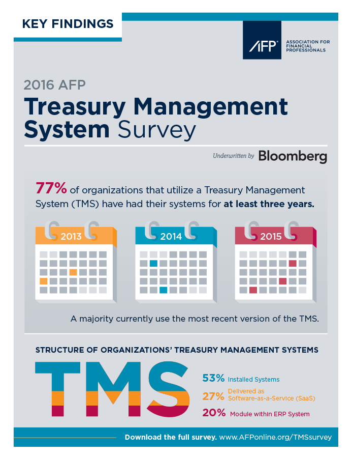 RSCH-16 TMS Survey Infographic