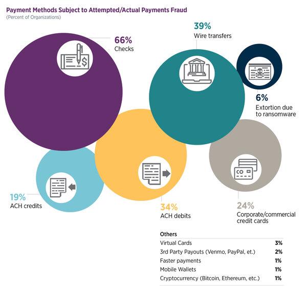 rsz_rsch_paymentsfraud_figure1-paymentmethodssubjecttofraud